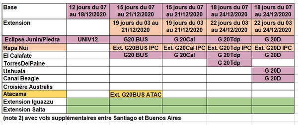 Circuits avec site d'observation vers Junin ou Piedra en Argentine