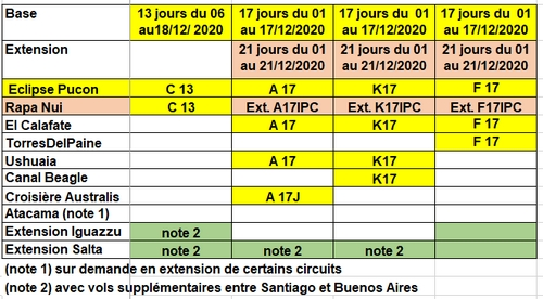 Circuits avec site d'observation vers Pucon au Chili